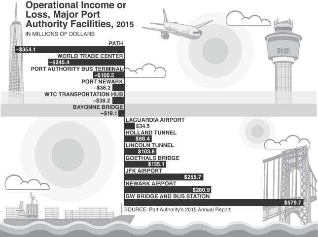 Let's Break Up the Port Authority: The bistate agency can