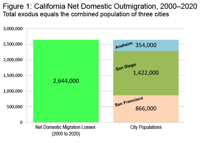 Source: Derived from U.S. Census Bureau Estimates