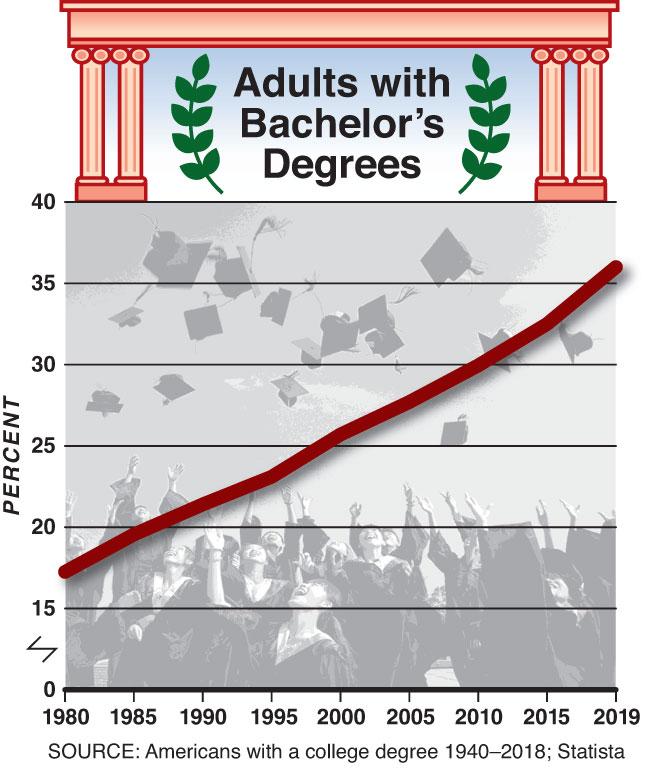 Chart by Alberto Mena