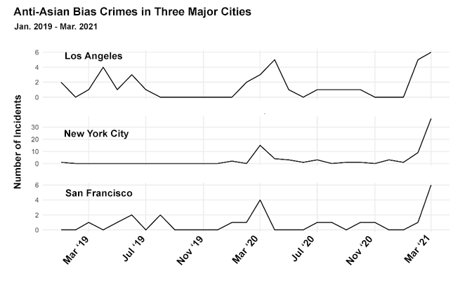 Sources: NYC Open Data/LAPD/SFPD