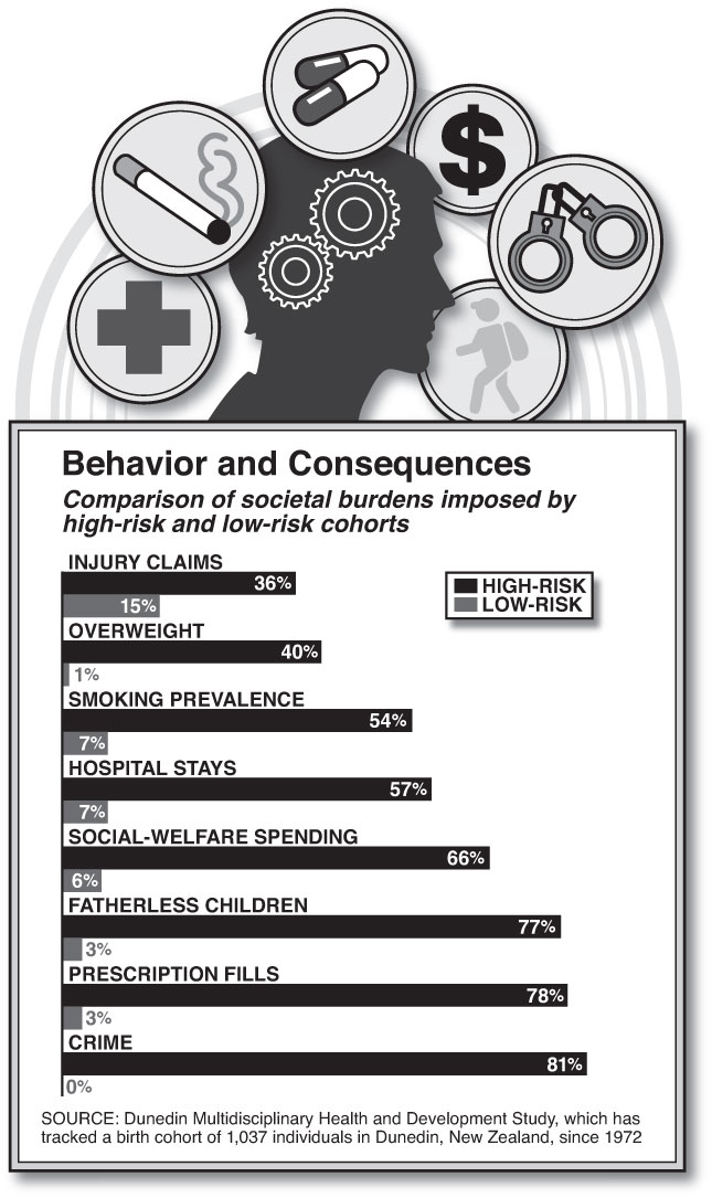 Consequences of Behavior (Chart by Alberto Mena)