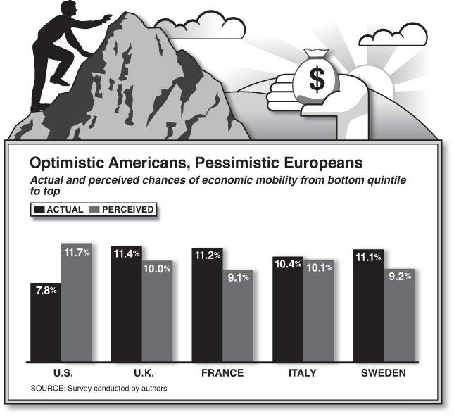 Chances of Economic Mobility (Graph by Alberto Mena)