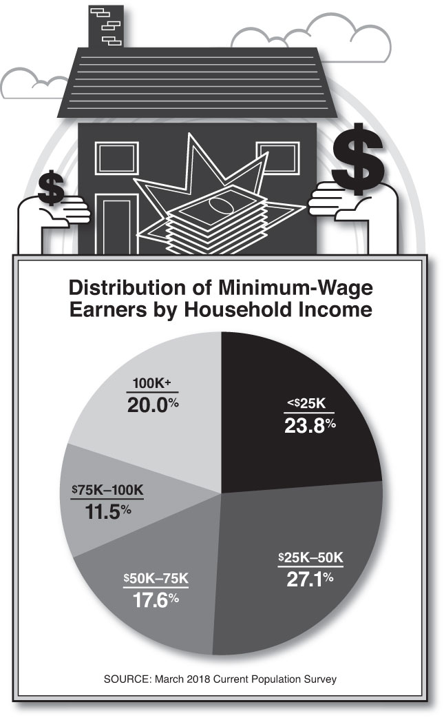 Distribution of Minimum Wage Earners by Household Income (Chart by Alberto Mena)