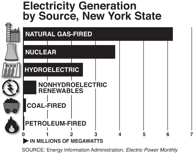 Electricity Generation - New York State (Graph by Alberto Mena)