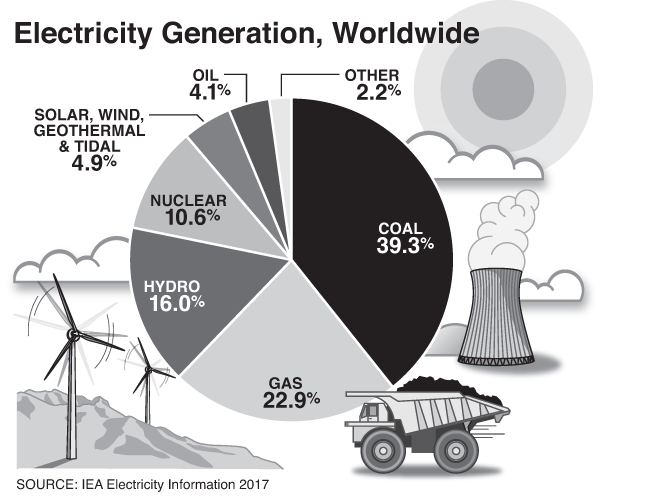 Electricity Generation - Worldwide (Graph by Alberto Mena)