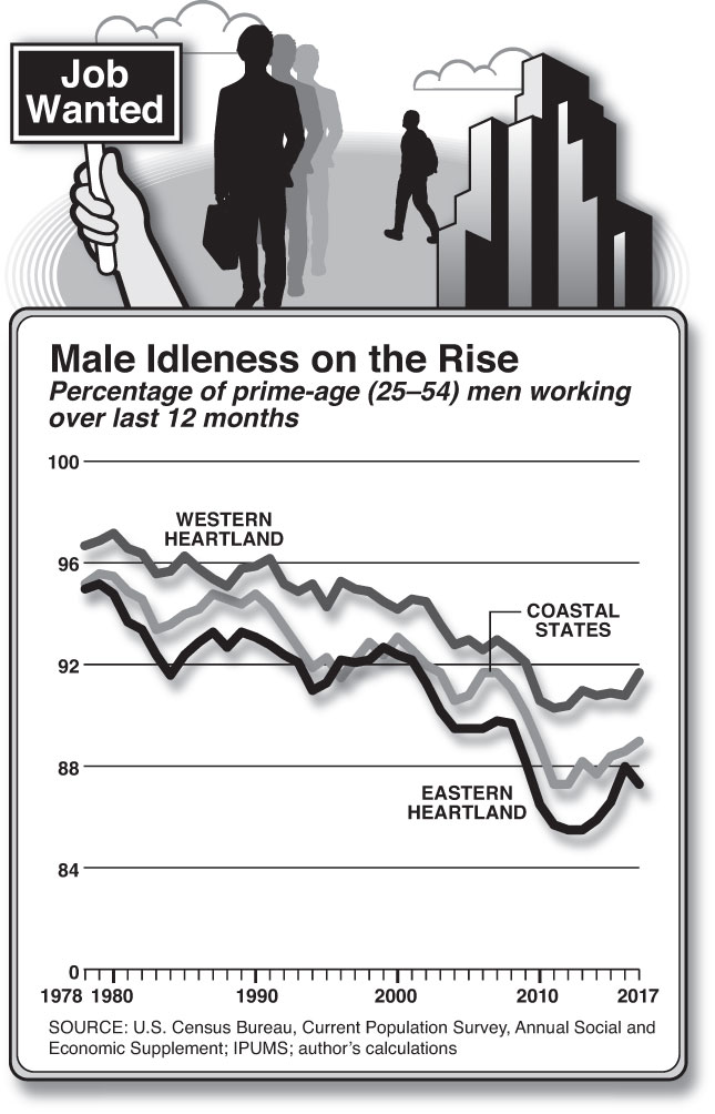 Male Idleness on the Rise (Chart by Alberto Mena)