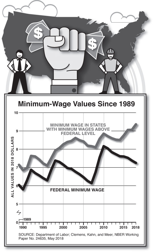 Minimum Wage Values Since 1989 (Chart by Alberto Mena)