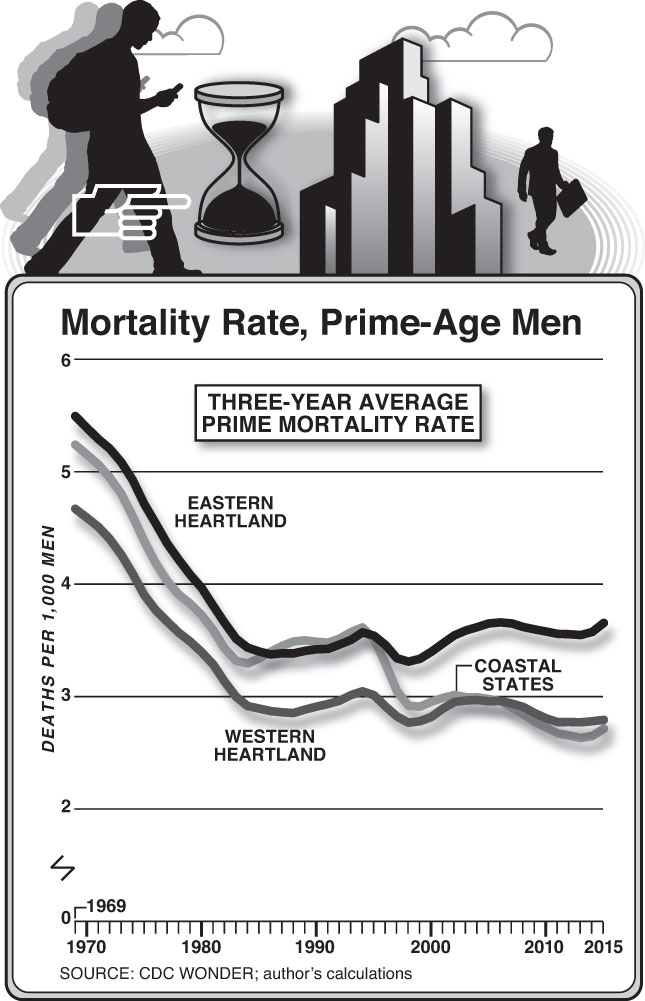Mortality Rate, Prime-Age Men (Chart by Alberto Mena)