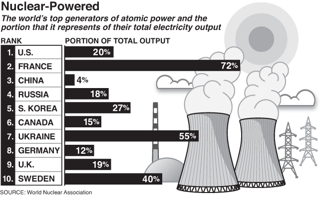 Nuclear Powered (Graph by Alberto Mena)