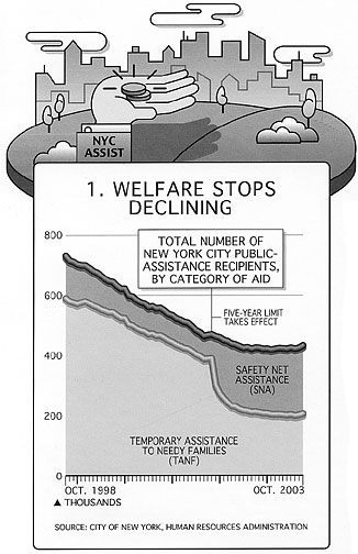 Welfare Stops Declining