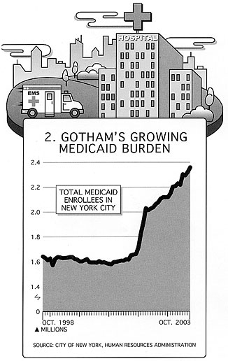 Gotham's Growing Medicare Burden