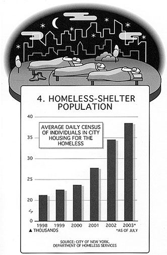 Homeless-Shelter Population