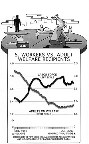 Workers vs. Adult Welfare Recipients