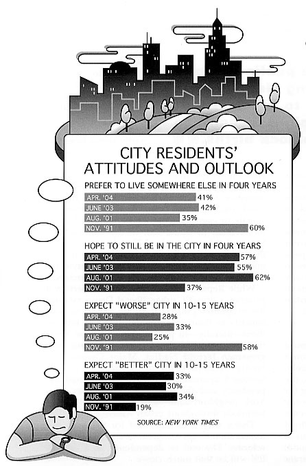 City Residents' Attitudes An Outlook.