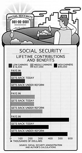 Social Security: Lifetime Contributions and Benefits.