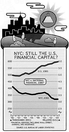 NYC: Still the U.S. Financial Capital?