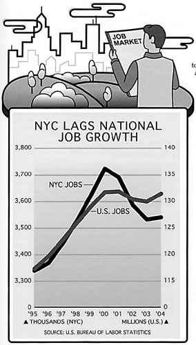 NYC Lags National Job Growth.