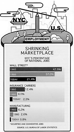 Shrinking Marketplace.