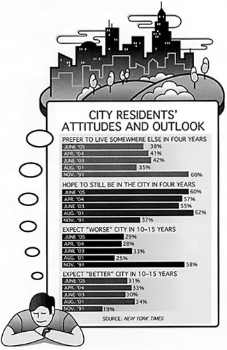 City Residents' Attitudes and Outlook