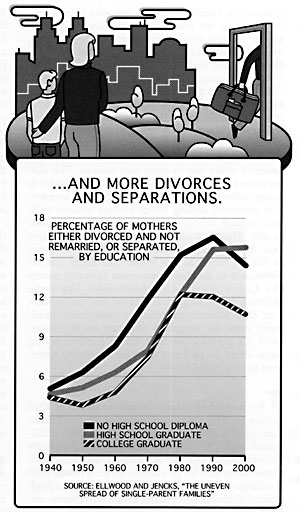 ...And More Divorces and Separations.