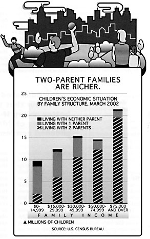 Two-Parent Families are Richer.