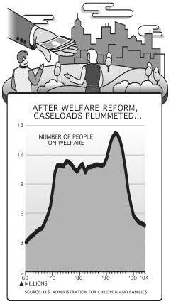 After Welfare Reform, Caseloads Plummeted....