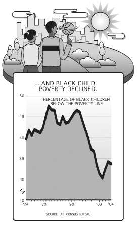 ...and Black Child Poverty Declined.