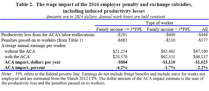 Table 2. The wage impact of the 2016 employer penalty and exchange subsidies, including induced<br />