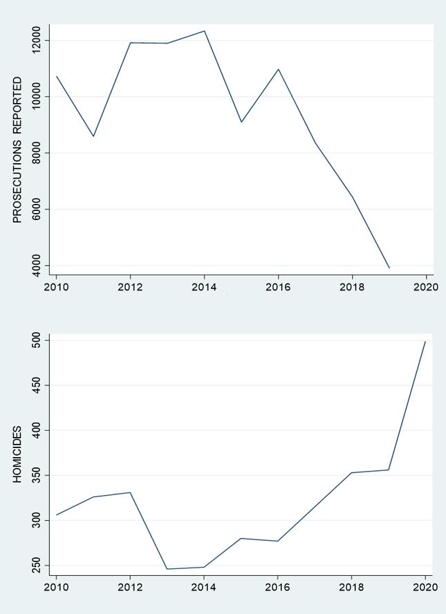 Data sources: Philadelphia Police Department and Pennsylvania Sentencing Commission / Charts: Thomas Hogan
