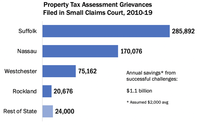 Data: New York State Department of Taxation and Finance(Chart: E. J. McMahon)