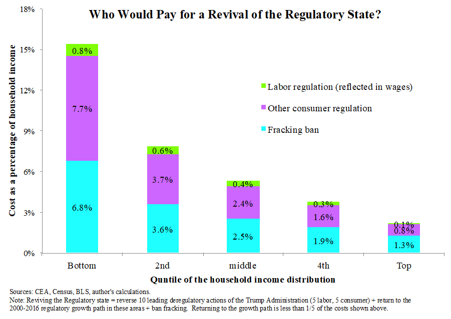 Who Wouold Pay for a Revival of the Regulatory State?