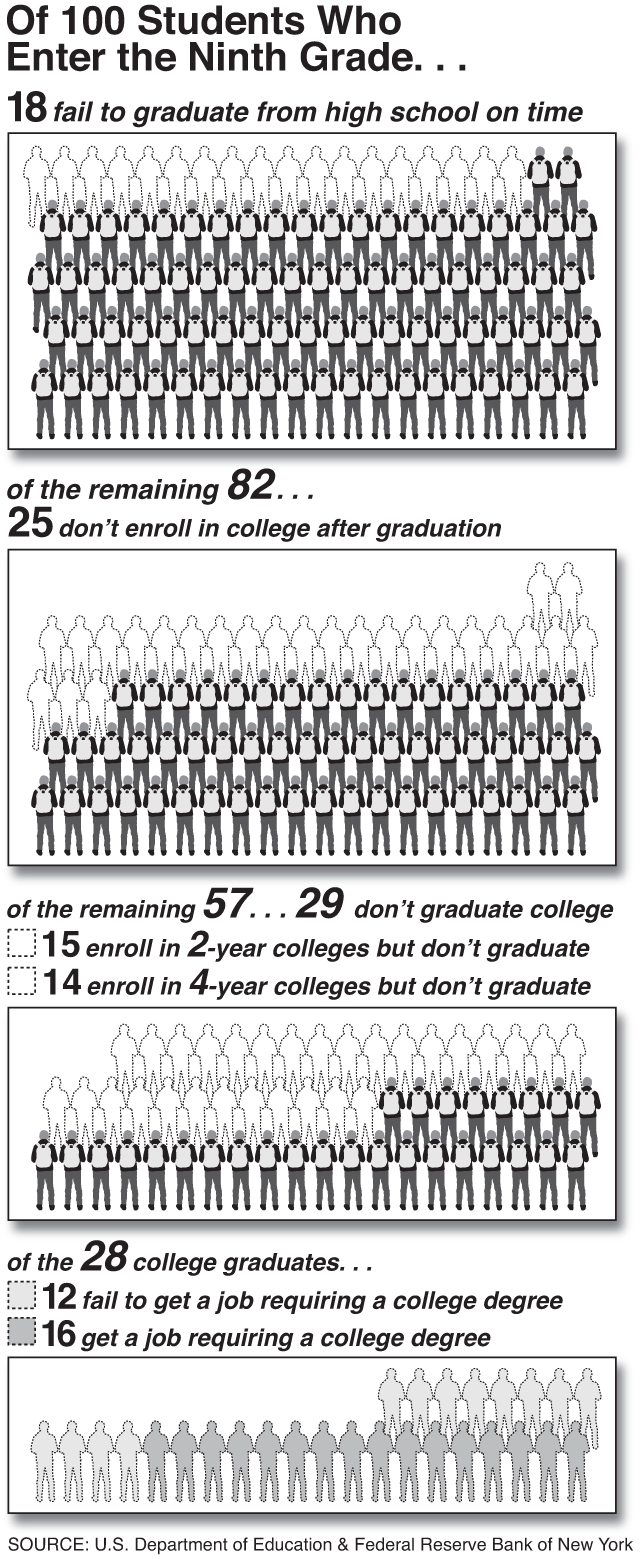 Of 100 Students Who Enter the Ninth Grade . . . (Graph by Alberto Mena)