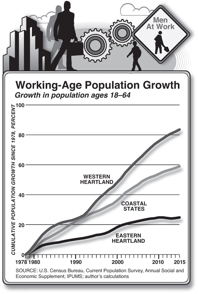 Working-Age Population Growth (Chart by Alberto Mena)