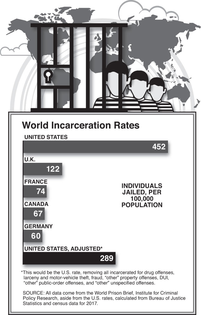 World Incarceration Rates (Chart by Alberto Mena)