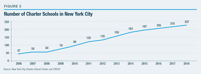 NYC Charter Schools: What the Research Shows | NYC School