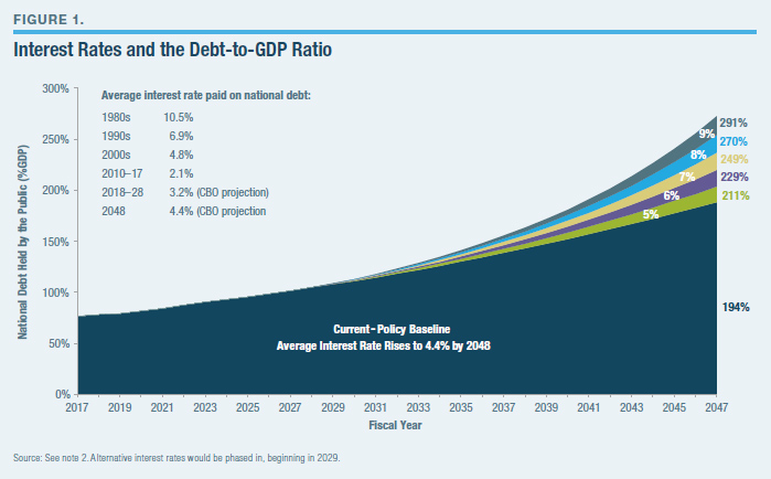 3620c0dc4317 A Comprehensive Federal Budget Plan to Avert a Debt Crisis