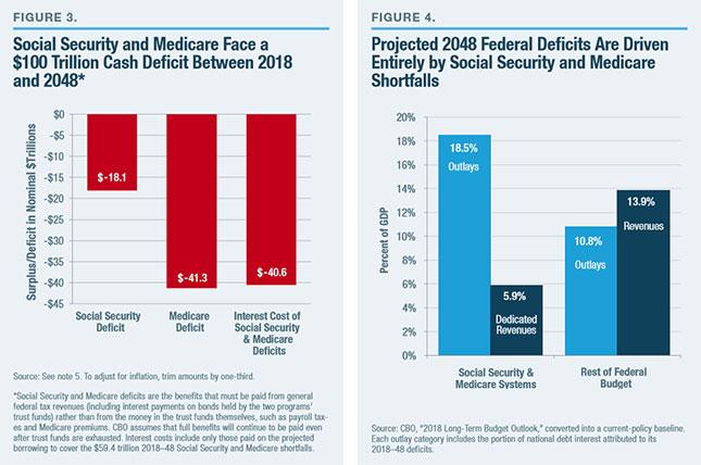 A Comprehensive Federal Budget Plan to Avert a Debt Crisis