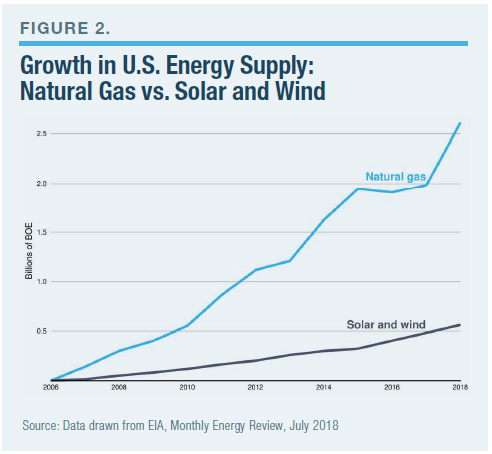 Natural Gas Is the Real Fuel of the Future: Report by Mark
