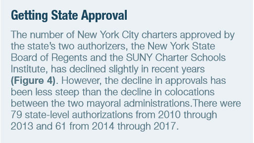 Finding Room for New York City Charter Schools | Manhattan Institute