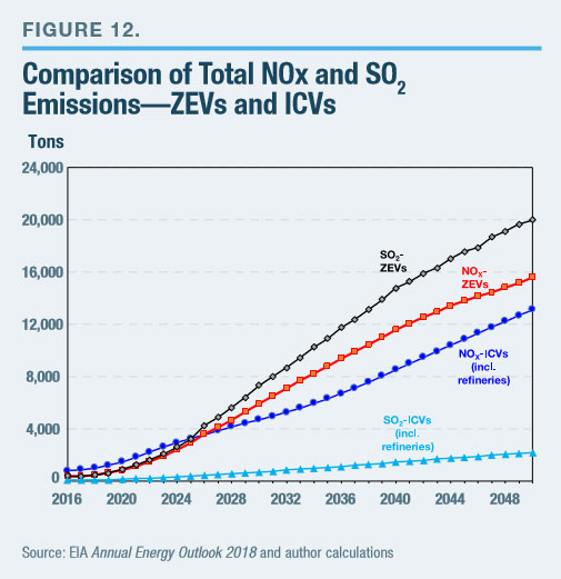 By 2050 Annual Nox Emissions From The Electricity Generated For Zev Use Increases To About 15 500 Tons Whereas Same Number Of Icvs