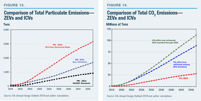 The Ysis Uses A Similar Roach To Estimate Co2 Emissions From Zevs And Icvs First Using Same Eia Forecast We Divide Total