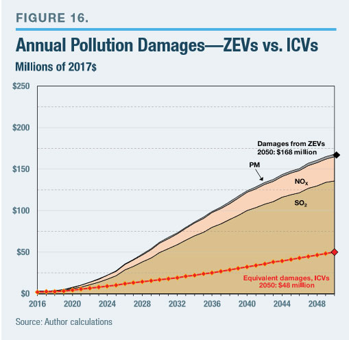 On A Present Value Basis Over 2016 50 Total Damages From So2 Nox And Particulates Ociated With Zevs Are 2 81 Billion 2017 While The