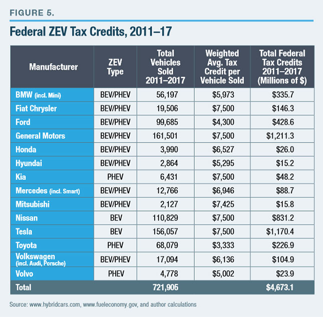 The Federal Zev Tax Credit Lies In Full To First 200 000 Vehicles Sold By A Manufacturer That Are Registered U S Foreign Countries