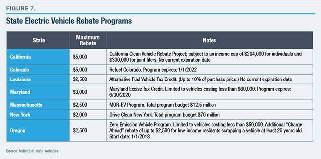 In Addition To The Now Expired Federal Tax Credit For Zev Charging Stations Many States Offer Subsis Residential And Commercial