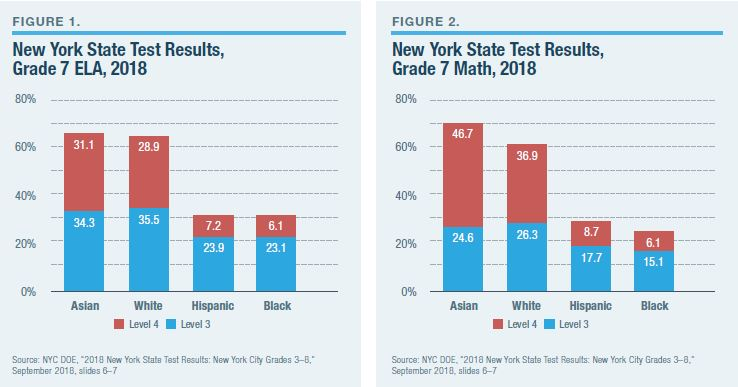 NYC Specialized High Schools Performance Racial Diversity