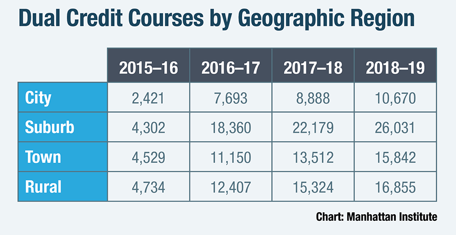 Dual Credit Courses by Geographic Region