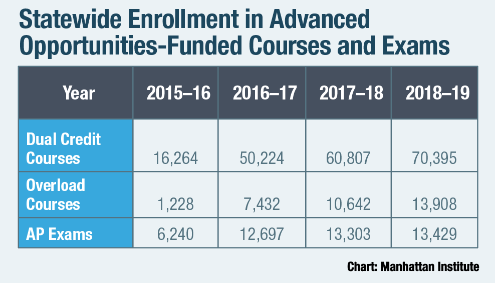 Statewide Enrollment in Advanced Opportunities-Funded Courses and Exams