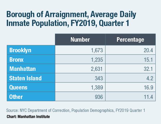 Borough of Arraignment, Average Daily Inmate Population, FY2019, Quarter 1