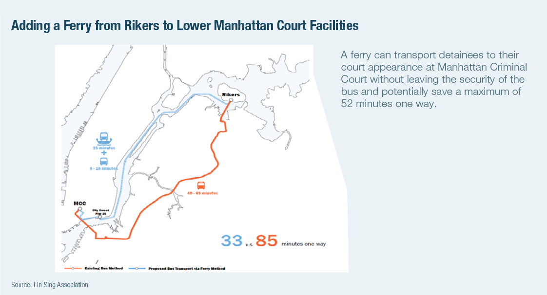 Adding a Ferry from Rikers to Lower Manhattan Court Facilities