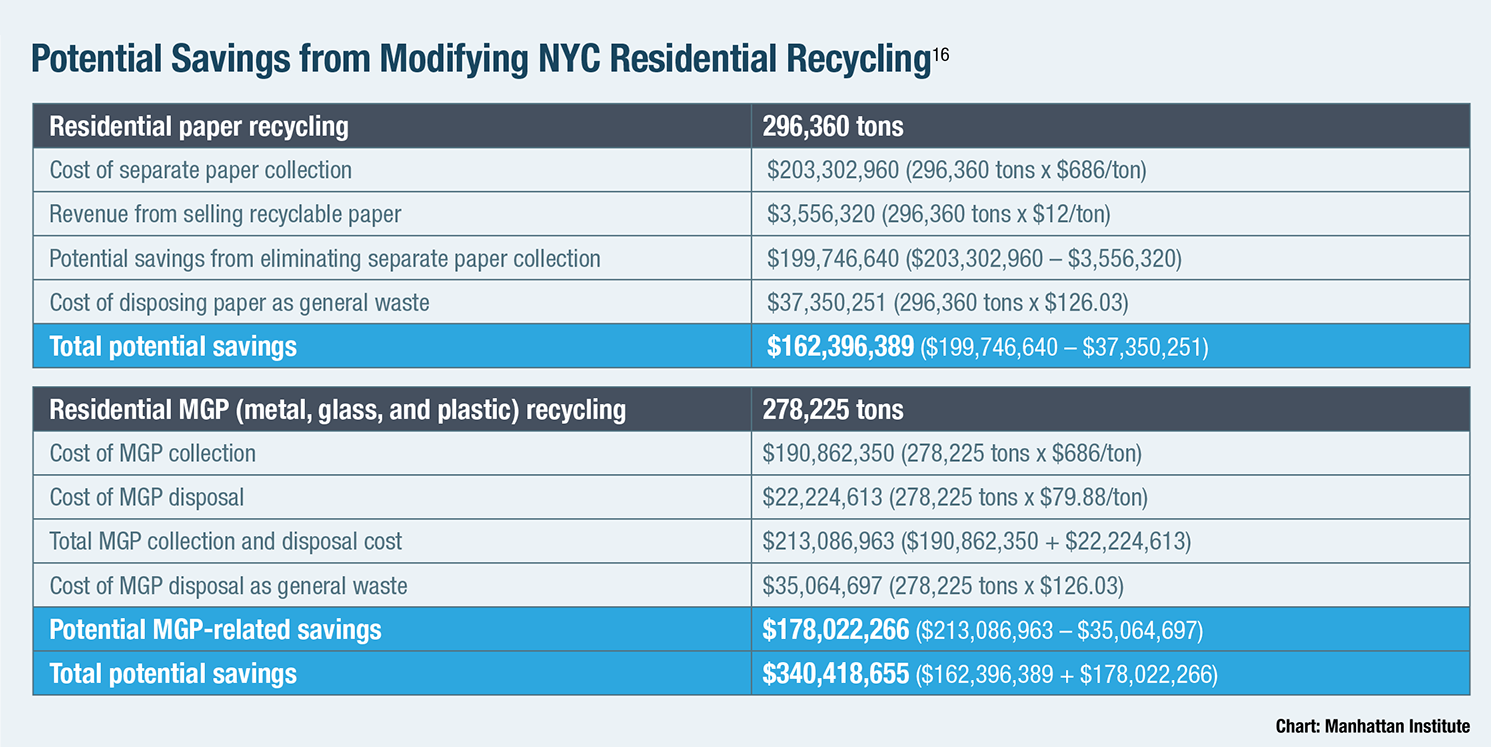 Potential Savings from Modifying NYC Residential Recycling